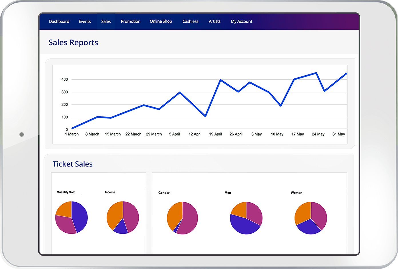 Real-time ticket sales reporting with the Nutickets software
